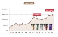 일동후디스, '앤업카페' 누적판매량 1000만개 돌파