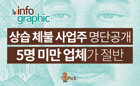 상습 체불 사업주 명단공개…5명 미만 업체가 절반