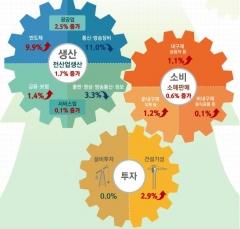 전산업생산 한달만에 반등…생산·소비·투자 모두 증가