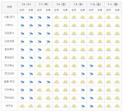 [이번주 전국 날씨] 장마·태풍 '변덕'···4일부터 6일까지 폭우 예상