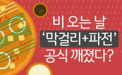 [카드뉴스] 비 오는 날 '막걸리+파전' 공식 깨졌다?