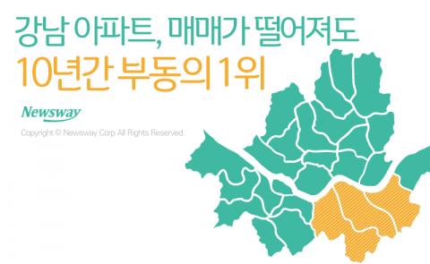 강남 아파트, 매매가 떨어져도 '10년간 부동의 1위'