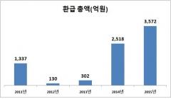 종이 호랑이 전락한 '기업 저승사자' 공정위·국세청