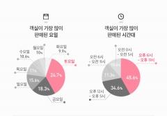 """""""숙박 판매율 토요일 오후 9시 가장 높다"""""""