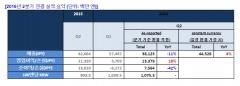 넥슨, 2Q 영업익 133억7900엔…전년比 18%↑