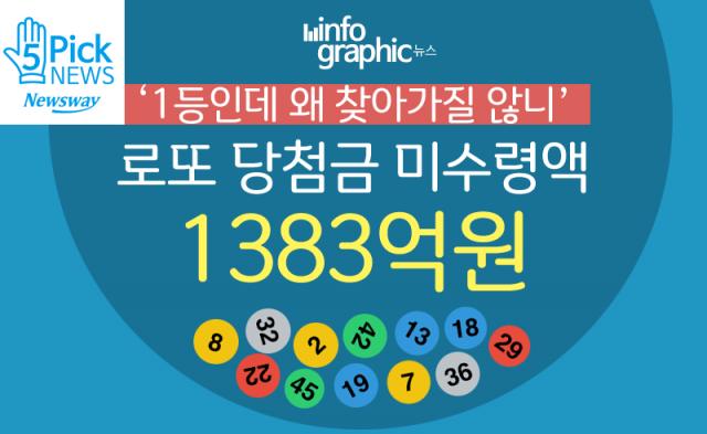 '1등인데 왜 찾아가질 않니' 로또 당첨금 미수령액 1383억원