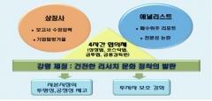 금융당국, '갈등조정위원회' 구성…상장사 갑질 줄인다