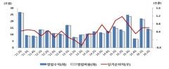증권사, 2분기 파생상품 8700억원 손실…순이익 1.5%↑