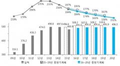 5년간 39개 공공기관 부채비율 '194%→151%' 낮춘다