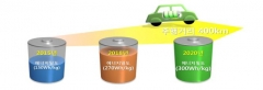 현대차·LG화학 등, 전기차-이차전지 융합 얼라이언스 구성