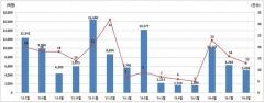 8월 주식·회사채 발행 7.9조···전월比 30% 줄어