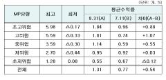 최근 3개월 일임형 ISA 평균 수익률 1.31%