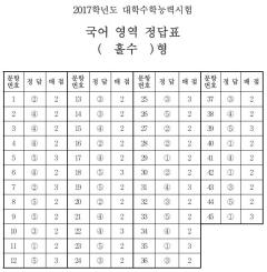 국어 영역 정답표