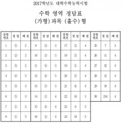 수학 영역 정답표