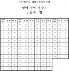 영어 영역 정답표
