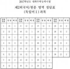 제2외국어/ 한문 영역 정답표