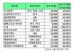 증권사, 새내기株 옥석 고르기…'키움·대신↓, 교보·유안타↑'