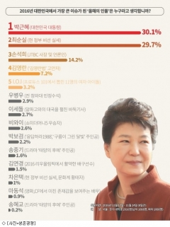 '대학생이 뽑은 올해의 인물' 1위는 박근혜 대통령…최순실·손석희 뒤이어