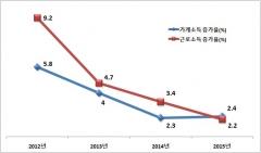 위기 속 한국···반등 키워드는 '가계'