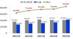 지난해 바이오산업 생산 8.5兆…수출 25%↑
