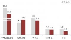 """지난해 ABS 발행 22조원 감소…""""안심전환대출 여파"""""""