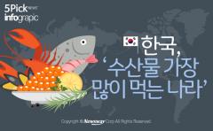 한국, '수산물 가장 많이 먹는 나라' 등극