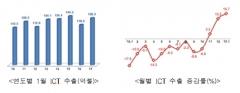 1월 ICT 수출 44개월 만에 최고…전년比 16.7%↑