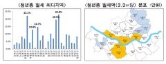 청년 밀집 지역일수록 월세 비싸…동작·관악 서울 2위