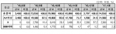 1월 기업 직접금융 조달액 8조…일반회사채 전월比 550%↑