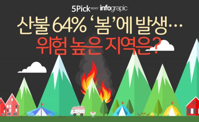 산불 64% '봄'에 발생…위험 높은 지역은?