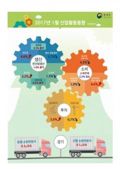 1월 산업생산 1.0% 증가…소비 3개월 연속 감소