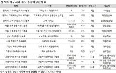 고덕신도시 등 수도권 택지지구서 1만3490가구 분양