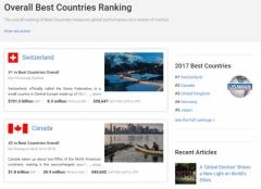 세계 '최고의 나라' 1위에 스위스···80개국 중 한국 23위
