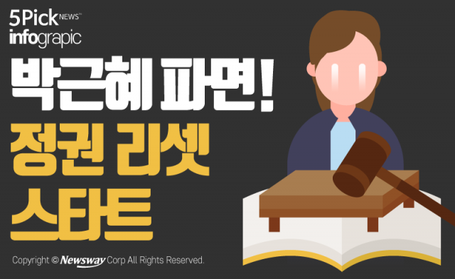 박근혜 파면! 정권 리셋 스타트