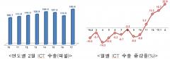2월 ICT 수출, 전년比 22.8%↑