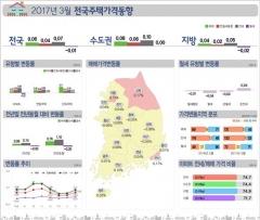 """감정원, """"주택가격, 5개월만에 0.06%상승"""""""