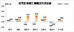 서울 아파트 평균 매매가격 6억원 돌파
