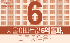 [인포그래픽 뉴스] 서울 아파트값 6억 돌파, 다른 지역은?