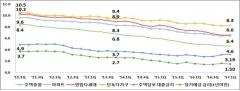 한국감정원, 주택 전월세전환율 6.4%
