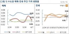 서울 아파트값 12주 연속 소폭 상승세 이어져