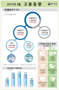 3월 취업자 증가, 15개월 만에 최고치…46만6000명↑