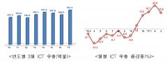 3월 ICT 수출, 전년比 15.8%↑…역대 3위 월간 수출액 달성