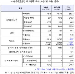 에너지신사업 수출 '훈풍'…ESS·전기차 상승세