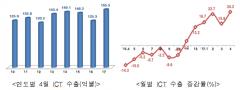 4월 ICT 수출, 전년比 24.2%↑…80개월 만에 최대 실적 기록