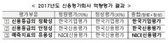 """금투협, 신평사 역량평가 """"한기평 '정확'·한신평 '안정'"""""""