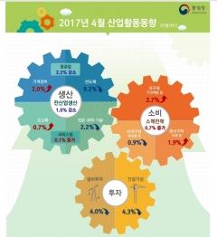 4월 산업생산, 15개월 만에 최대폭 감소