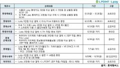 '롯데 뉴코리아 페스타' … 롯데 유통계열사 6월 대대적인 L.pay 프로모션