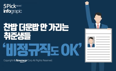 찬밥 더운밥 안 가리는 취준생들 '비정규직도 OK'