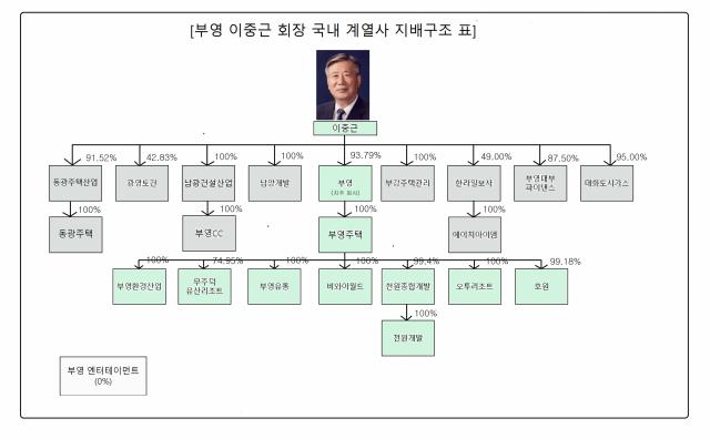 황제경영의 진수 보여준 이중근 회장…계열사 절반서 대표이사