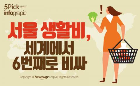 서울 생활비, 세계에서 6번째로 비싸